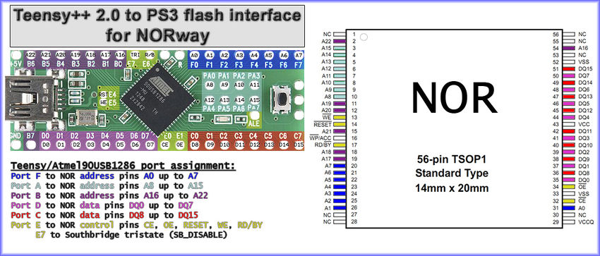Teensy++ 2.0 to PS3 flash interface for NORway.jpg