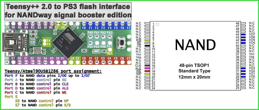 Teensy++ 2.0 to PS3 flash interface for NANDway signal booster edition.jpg
